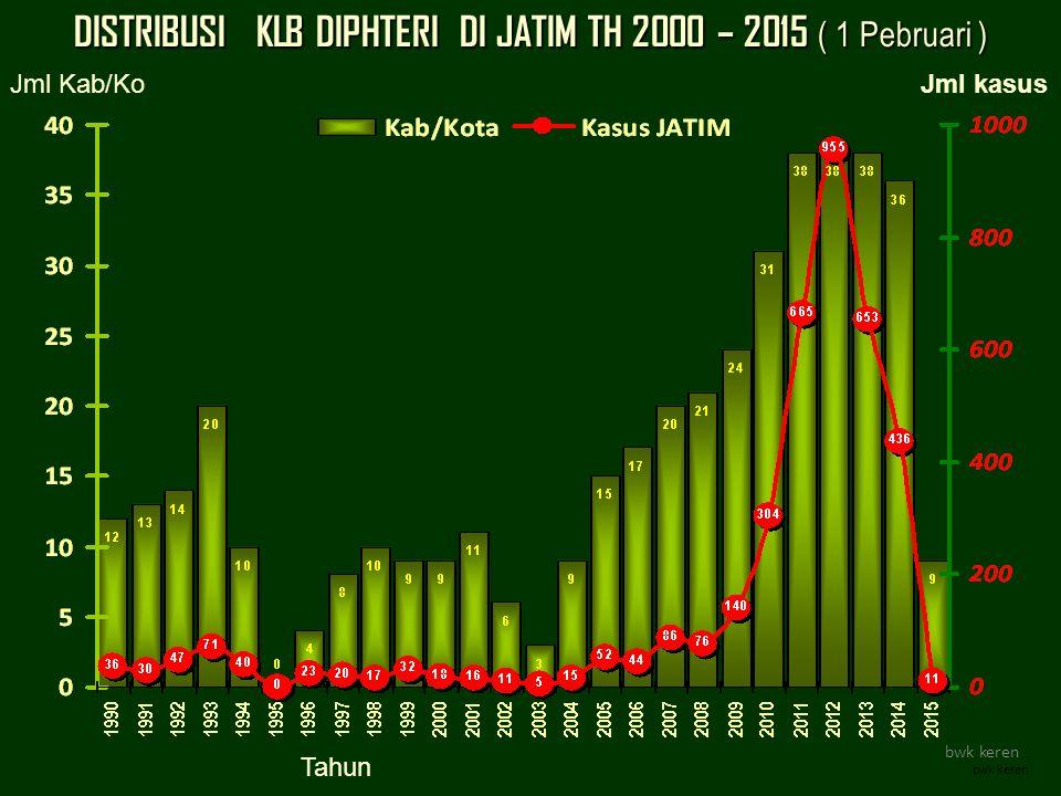DISTRIBUSI KLB DIPHTERI DI JATIM TH 2000 – 2015 ( 1 Pebruari )