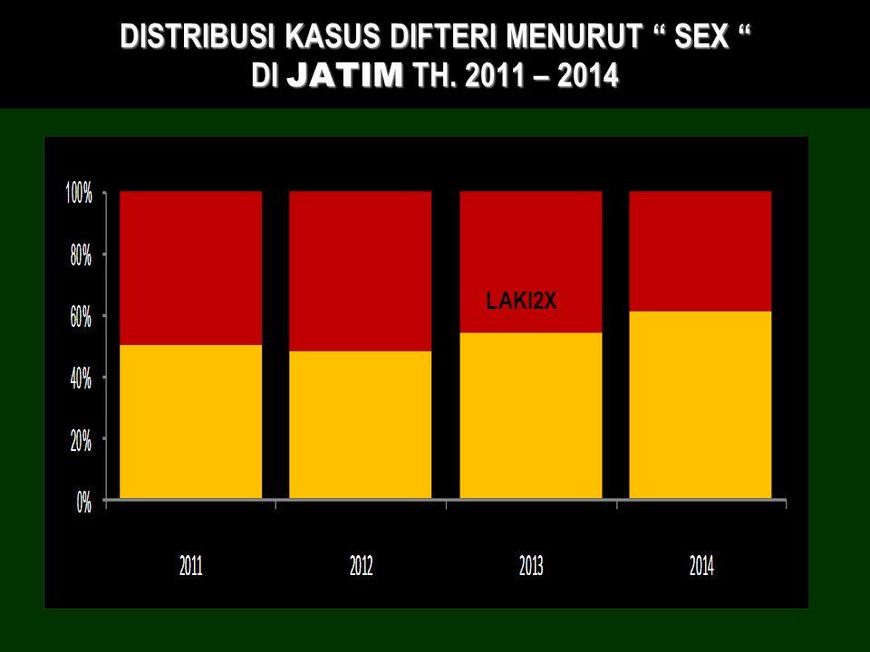 DISTRIBUSI KASUS DIFTERI MENURUT SEX DI JATIM TH. 2011 – 2014