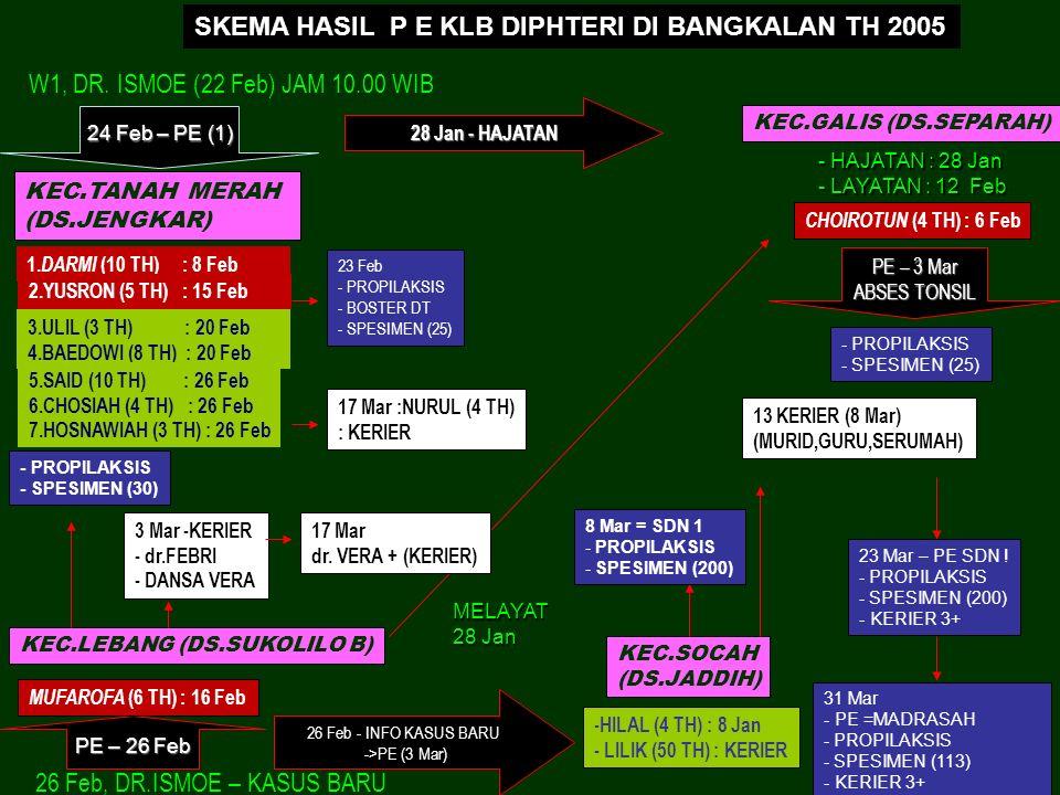 SKEMA HASIL P E KLB DIPHTERI DI BANGKALAN TH 2005