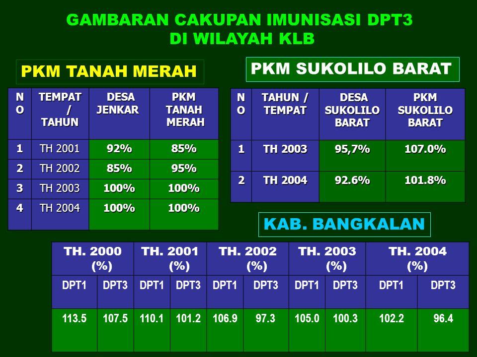 GAMBARAN CAKUPAN IMUNISASI DPT3