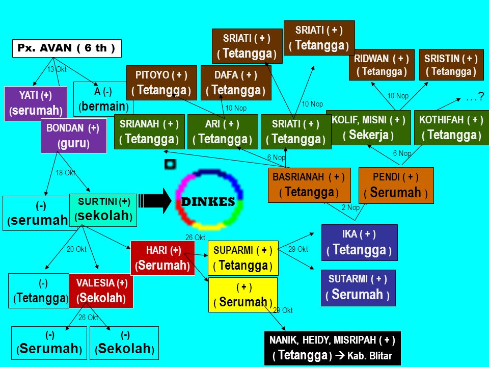 NANIK, HEIDY, MISRIPAH ( + ) ( Tetangga )  Kab. Blitar