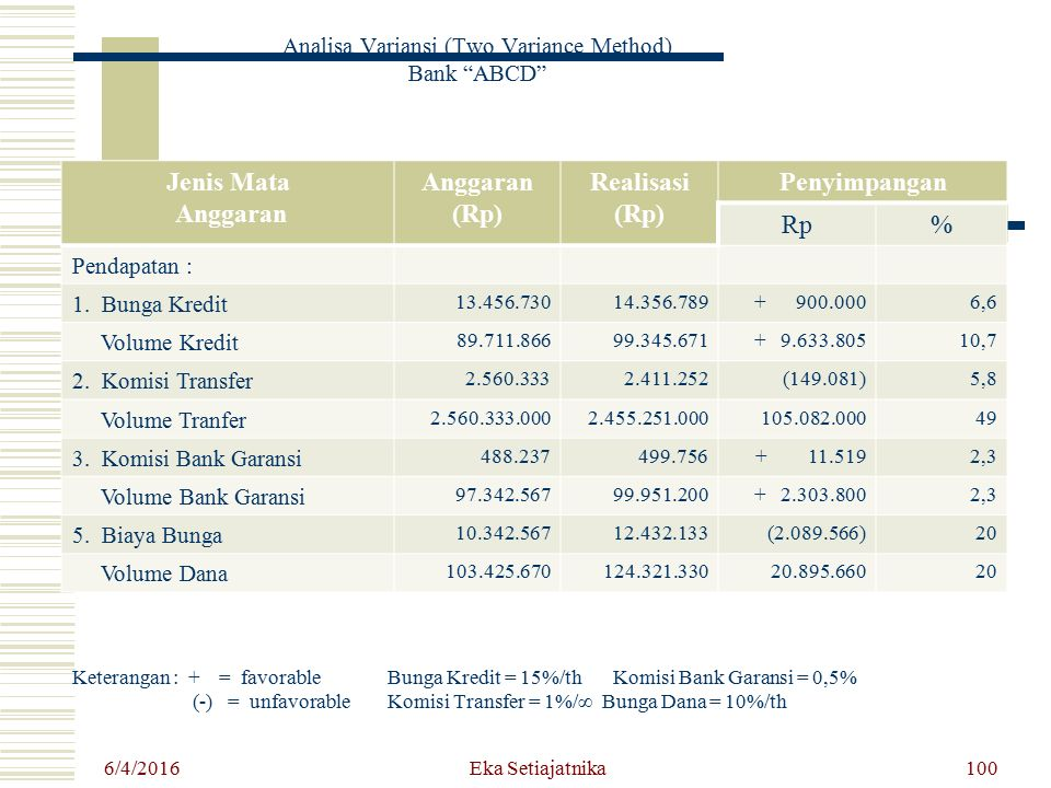 Analisa Variansi (Two Variance Method) Bank ABCD