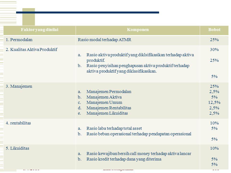 Faktor yang dinilai Komponen. Bobot. 1. Permodalan. Rasio modal terhadap ATMR. 25% 2. Kualitas Aktiva Produktif.