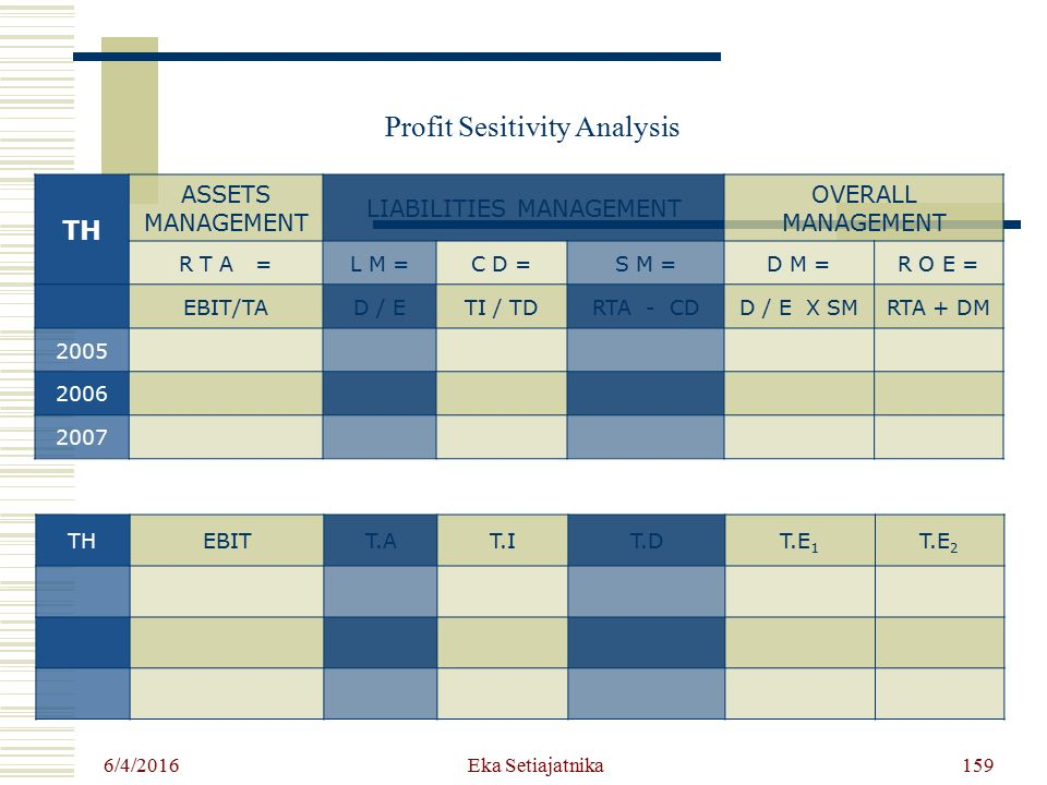 Profit Sesitivity Analysis