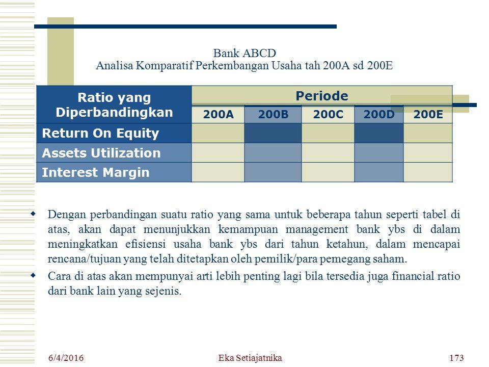 Bank ABCD Analisa Komparatif Perkembangan Usaha tah 200A sd 200E
