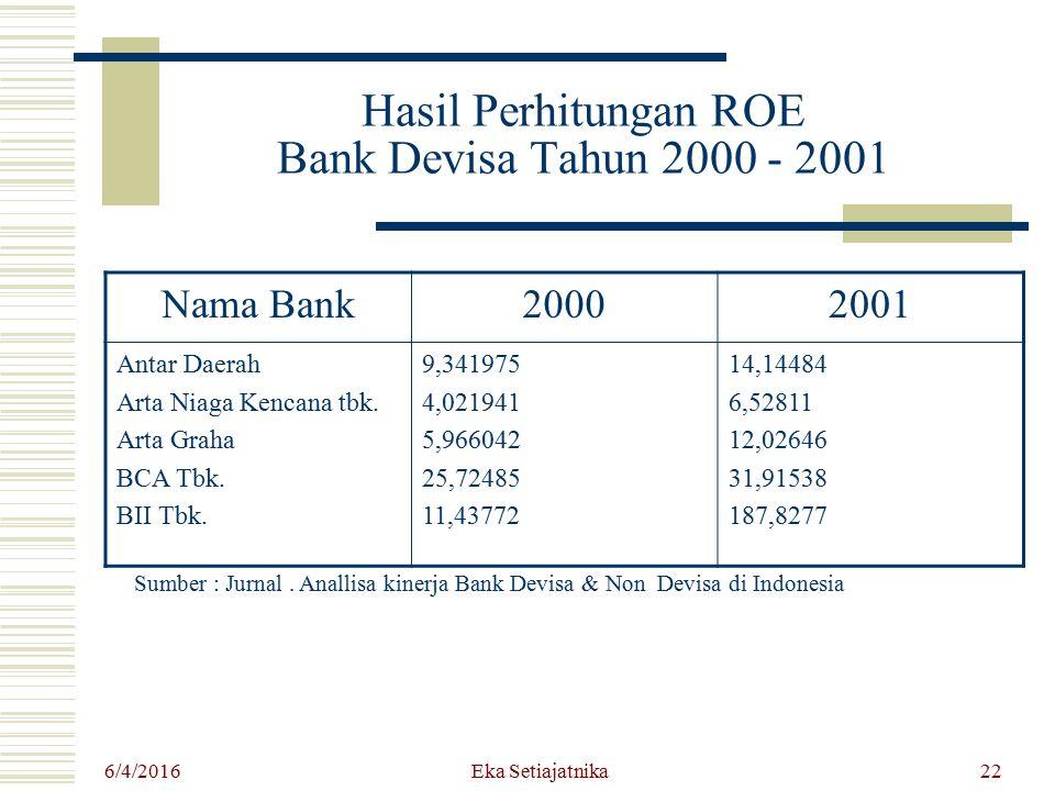 Hasil Perhitungan ROE Bank Devisa Tahun 2000 - 2001