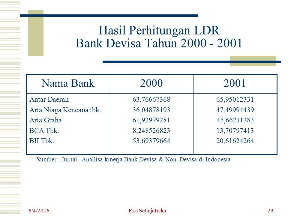 Hasil Perhitungan LDR Bank Devisa Tahun 2000 - 2001
