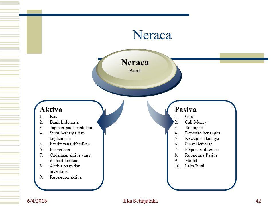 Neraca Neraca Aktiva Pasiva Bank 4/24/2017 Eka Setiajatnka Kas