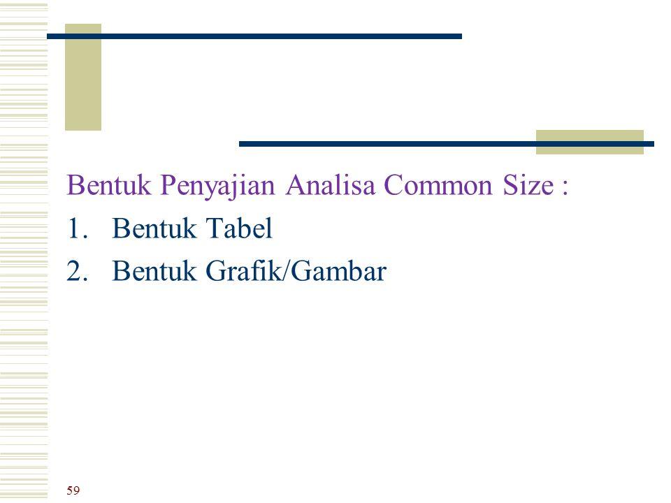 Bentuk Penyajian Analisa Common Size :