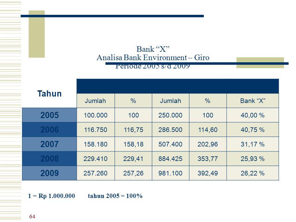 Bank X Analisa Bank Environment – Giro Periode 2005 s/d 2009
