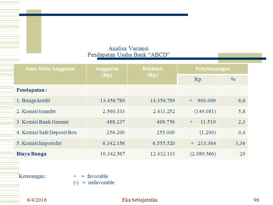 Analisa Variansi Pendapatan Usaha Bank ABCD