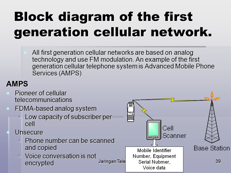Block diagram of the first generation cellular network.