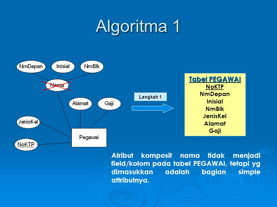 Algoritma 1 Tabel PEGAWAI
