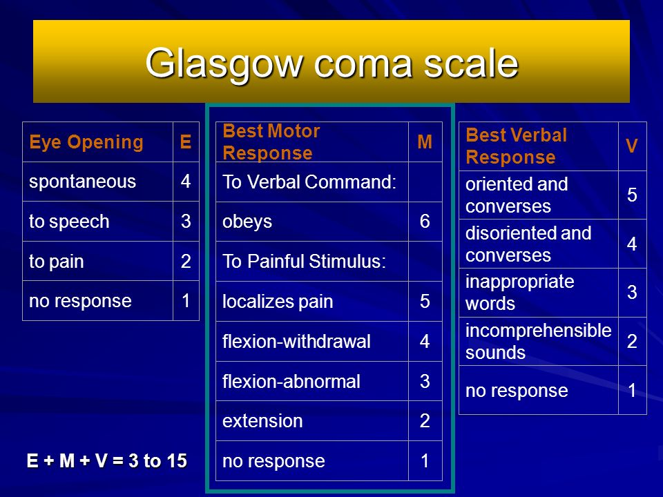 Glasgow coma scale Eye Opening E spontaneous 4 to speech 3 to pain 2