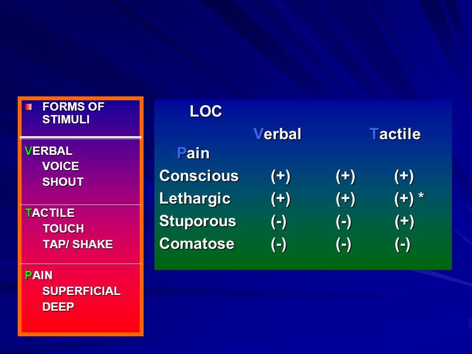 LOC Verbal Tactile Pain Conscious (+) (+) (+) Lethargic (+) (+) (+) *