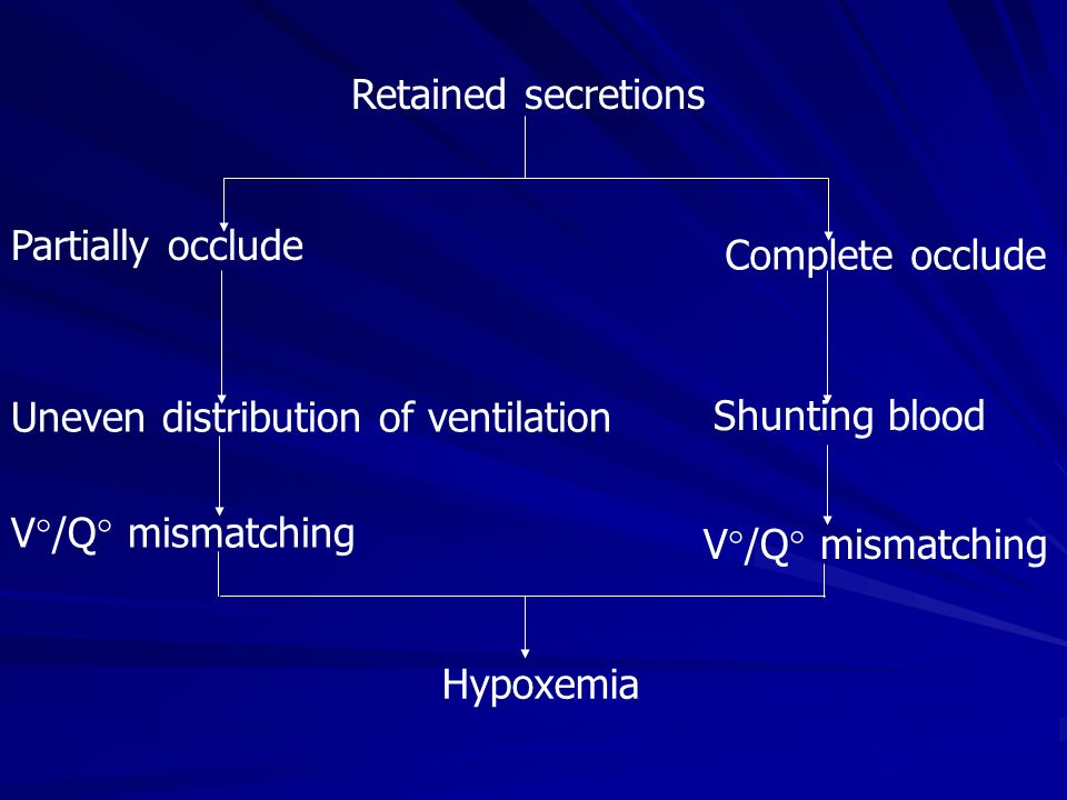 Retained secretions Partially occlude. Complete occlude. Uneven distribution of ventilation. Shunting blood.