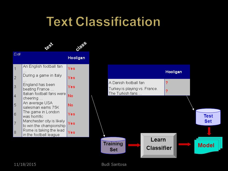 Text Classification Learn Classifier Model text class Training Set