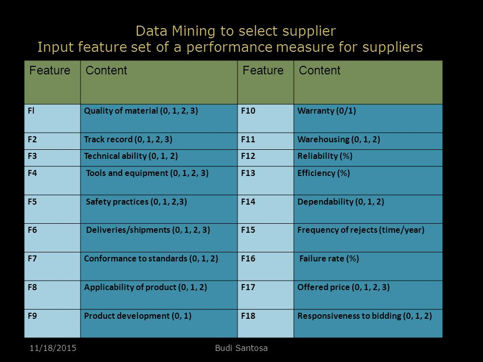 Data Mining to select supplier