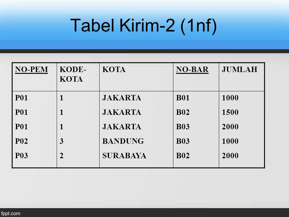 Tabel Kirim-2 (1nf) NO-PEM KODE-KOTA KOTA NO-BAR JUMLAH P01 P02 P03 1