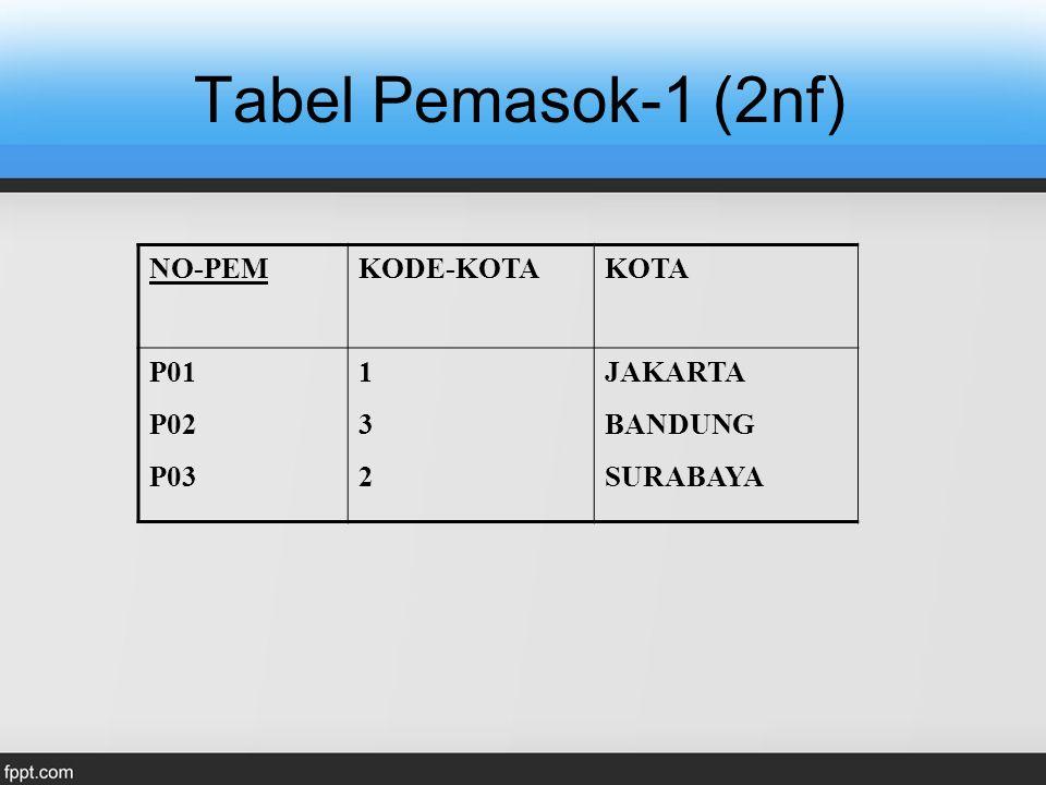 Tabel Pemasok-1 (2nf) NO-PEM KODE-KOTA KOTA P01 P02 P03 1 3 2 JAKARTA