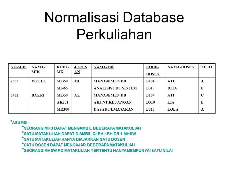 Normalisasi Database Perkuliahan