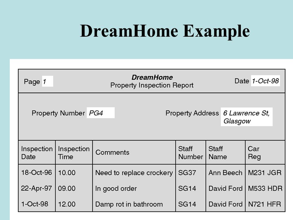 DreamHome Example