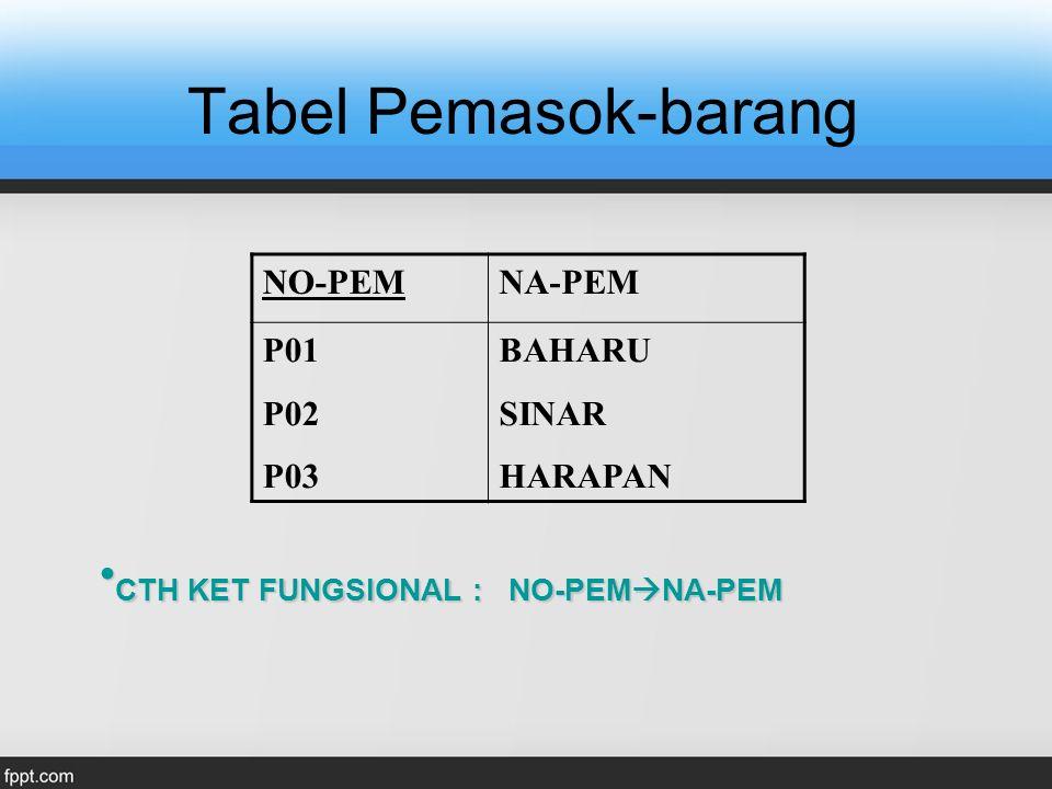 Tabel Pemasok-barang CTH KET FUNGSIONAL : NO-PEMNA-PEM NO-PEM NA-PEM