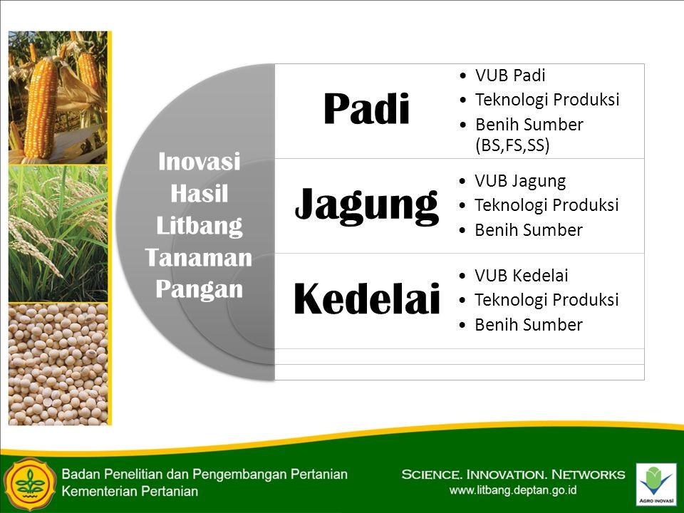 Inovasi Hasil Litbang Tanaman Pangan