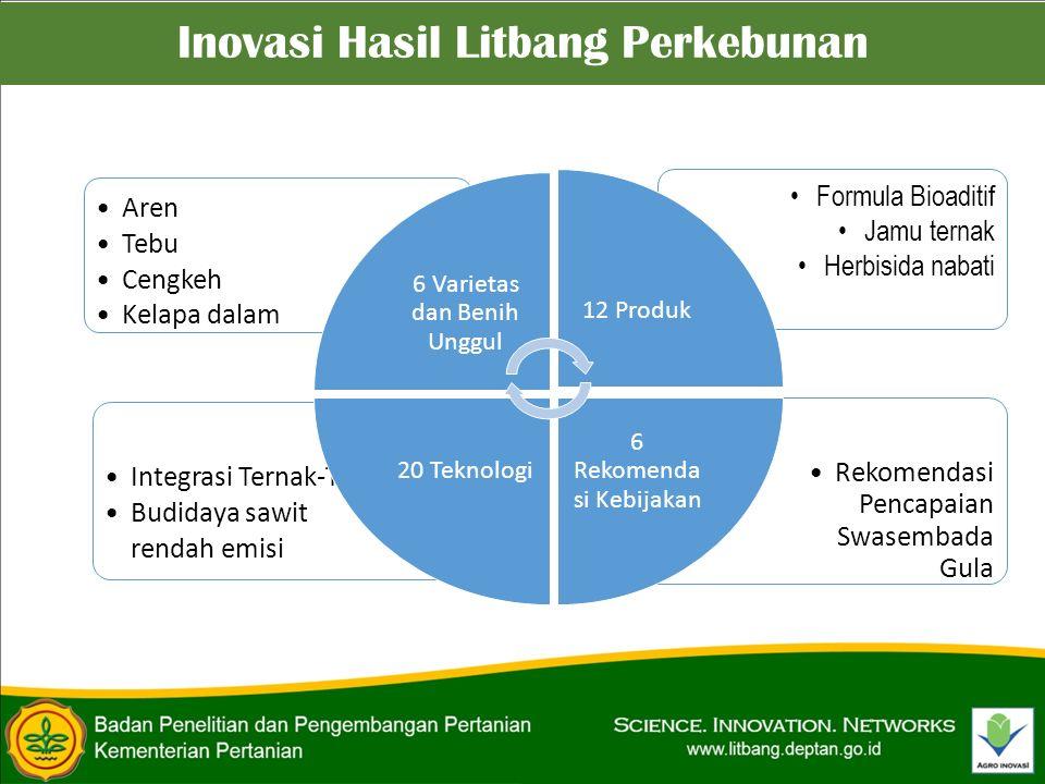 Inovasi Hasil Litbang Perkebunan