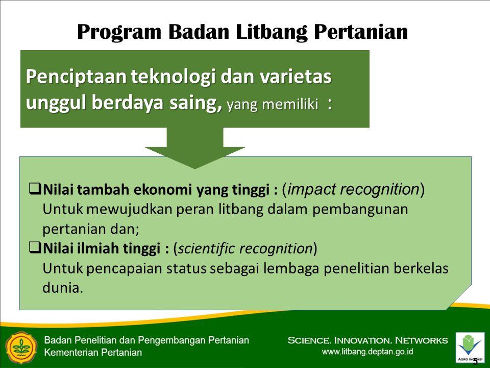Program Badan Litbang Pertanian