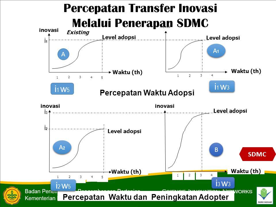 Percepatan Waktu Adopsi Percepatan Waktu dan Peningkatan Adopter