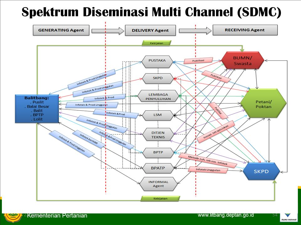 Spektrum Diseminasi Multi Channel (SDMC)