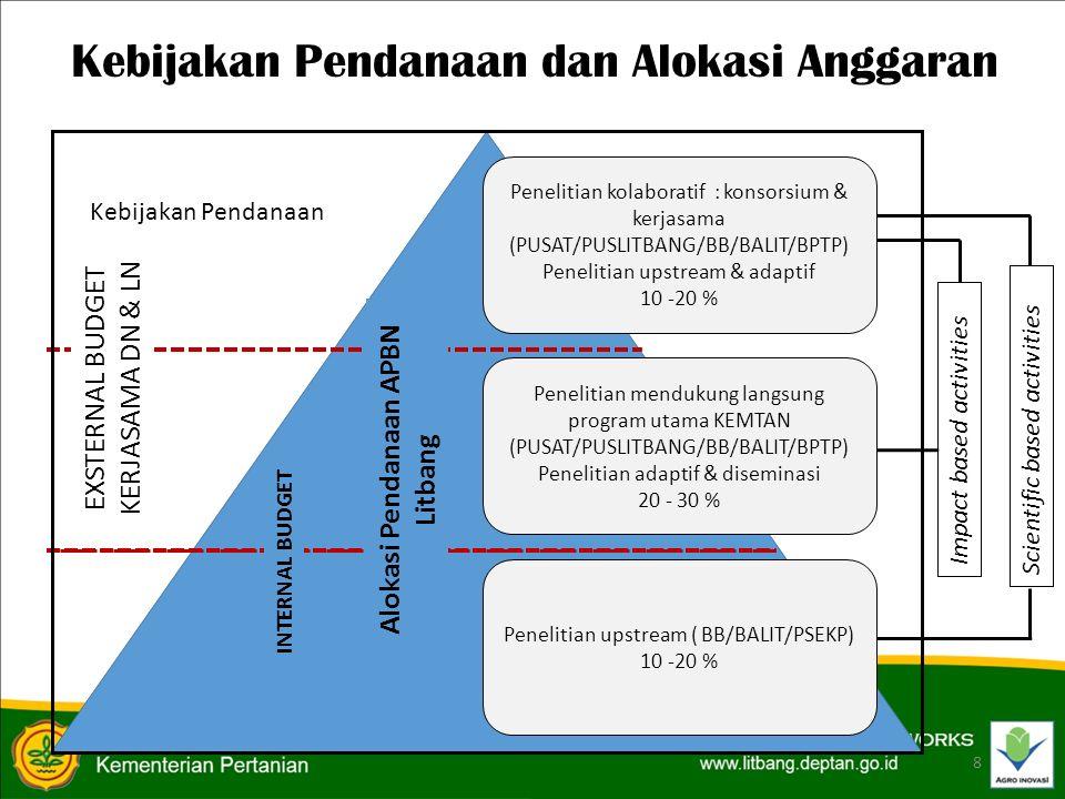 Alokasi Pendanaan APBN
