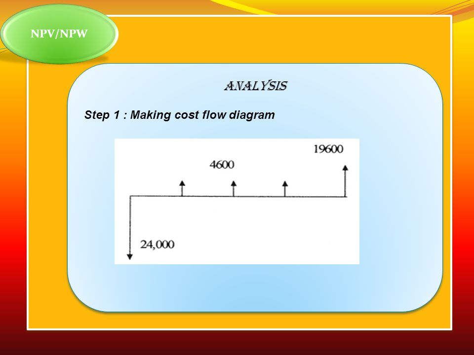 NPV/NPW ANALYSIS Step 1 : Making cost flow diagram