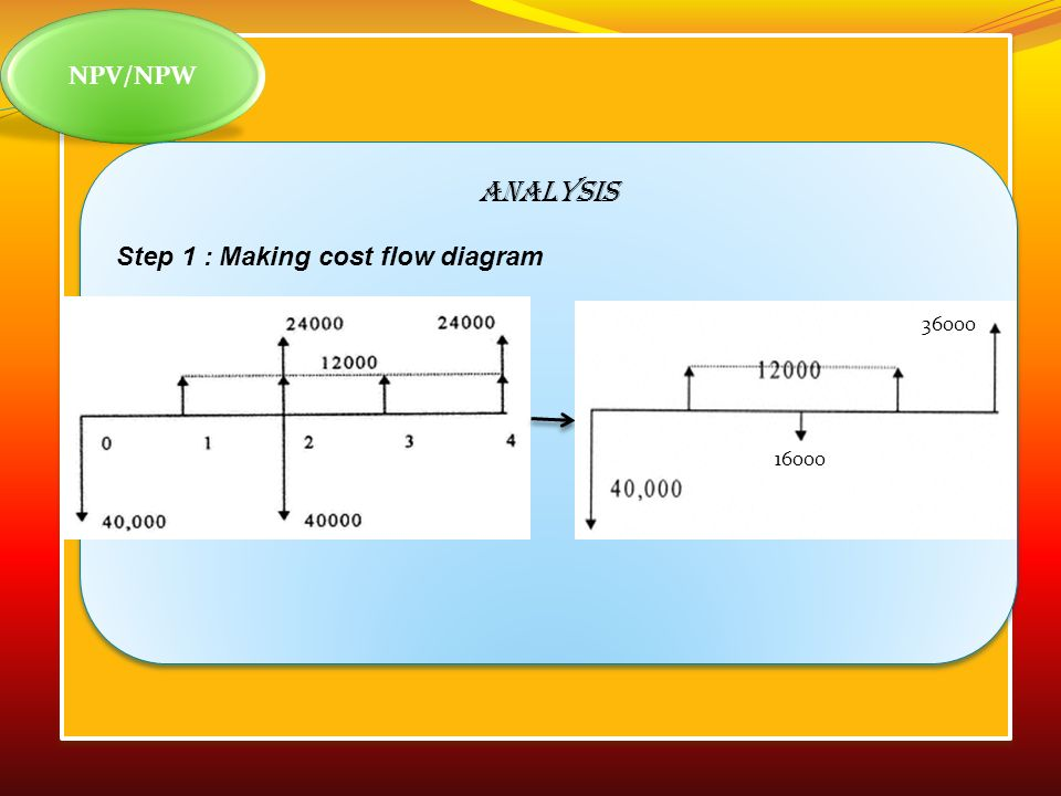 NPV/NPW ANALYSIS Step 1 : Making cost flow diagram 36000 16000