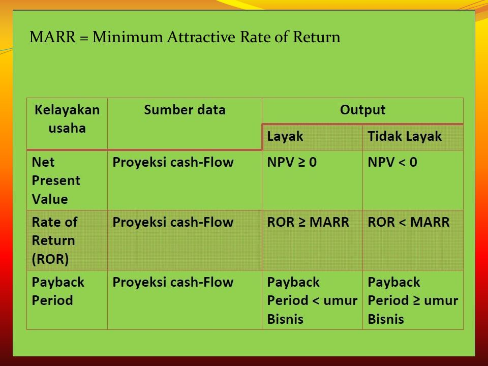 MARR = Minimum Attractive Rate of Return