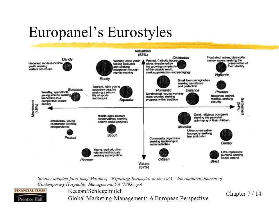 Europanel's Eurostyles