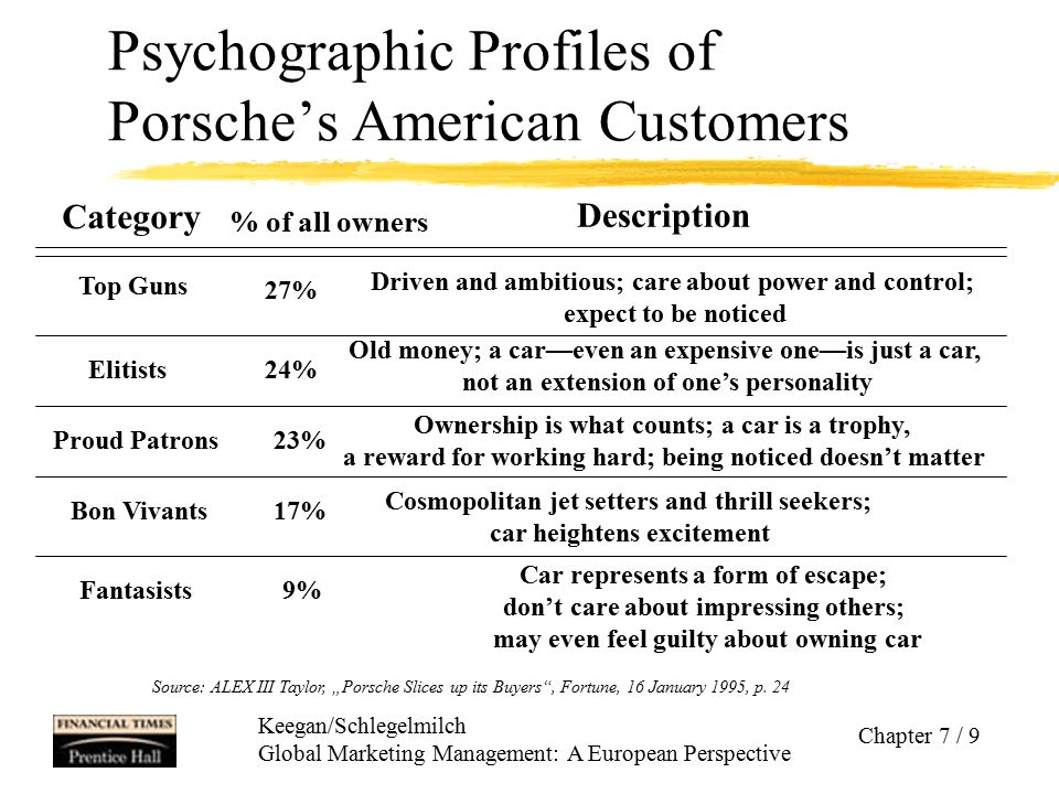 Psychographic Profiles of Porsche's American Customers