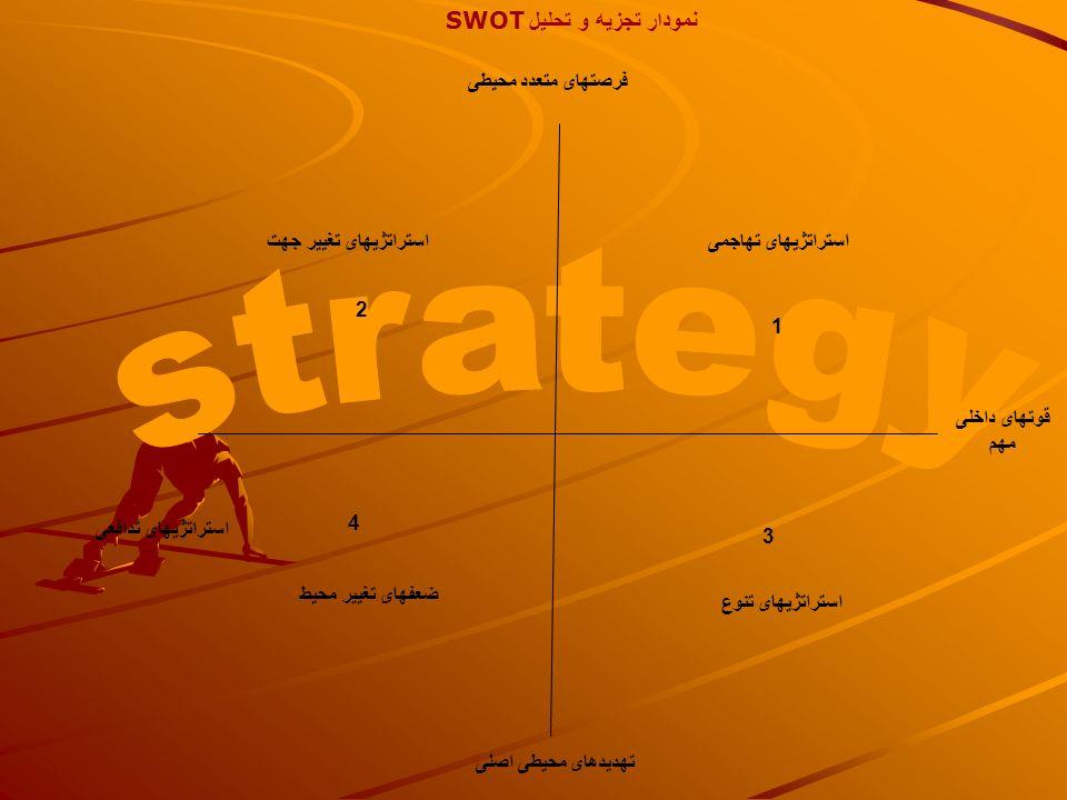 نمودار تجزیه و تحلیل SWOT