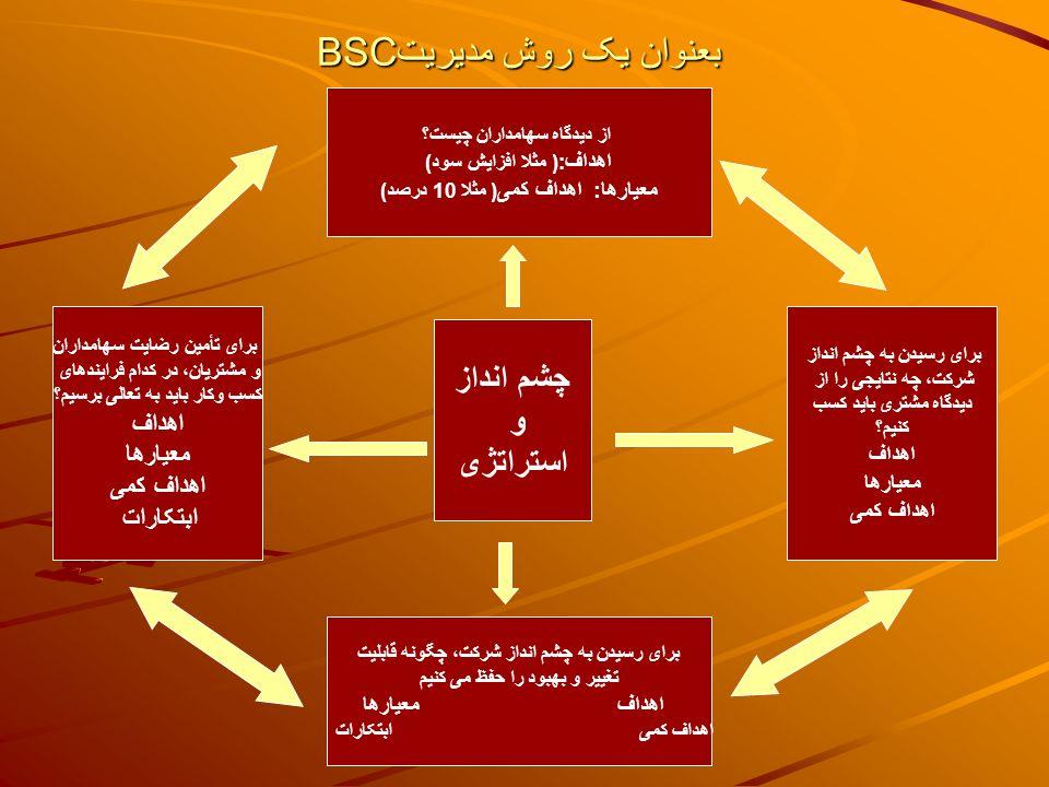 BSC بعنوان یک روش مدیریت
