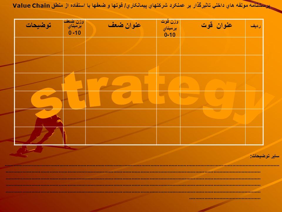 strategy توضيحات عنوان ضعف عنوان قوت