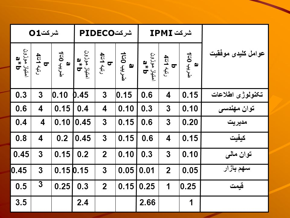 strategy شرکتO1 شرکتPIDECO شرکت IPMI عوامل کلیدی موفقیت 0.3 3 0.10