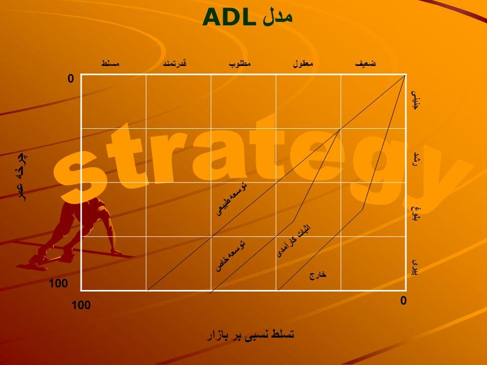 مدل ADL strategy چرخه عمر تسلط نسبی بر بازار 100 100 مسلط قدرتمند