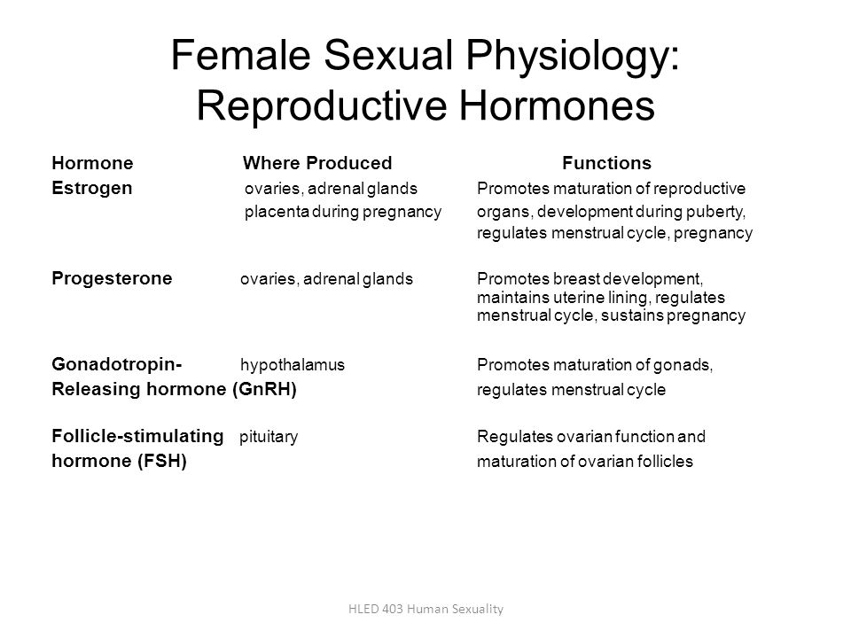 Female Sexual Physiology: Reproductive Hormones
