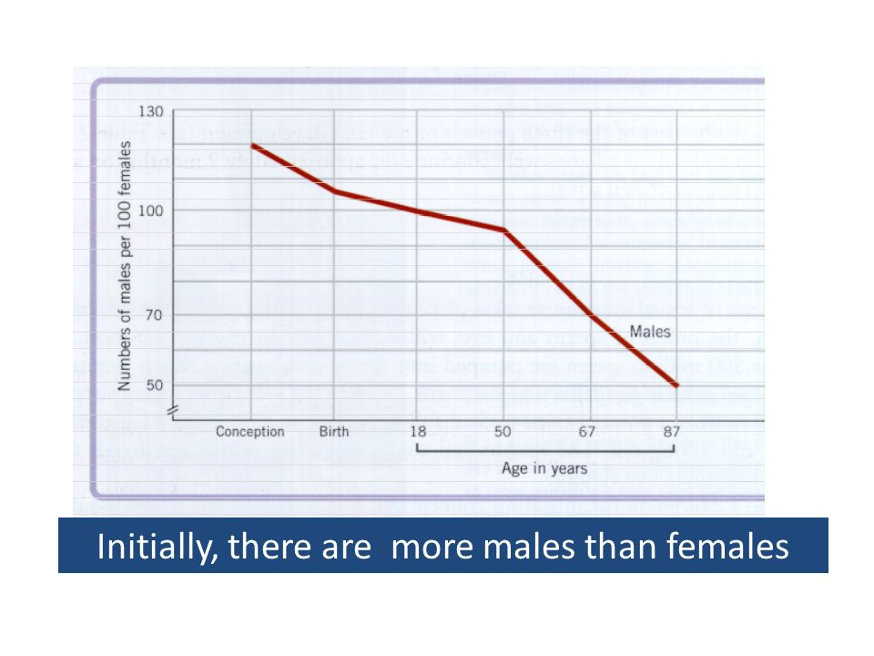Initially, there are more males than females
