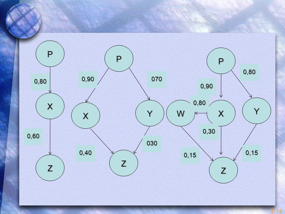 P P P 0,80 0,90 070 0,80 0,90 X 0,80 Y Y W X X 0,30 0,60 030 0,40 0,15 0,15 Z Z Z