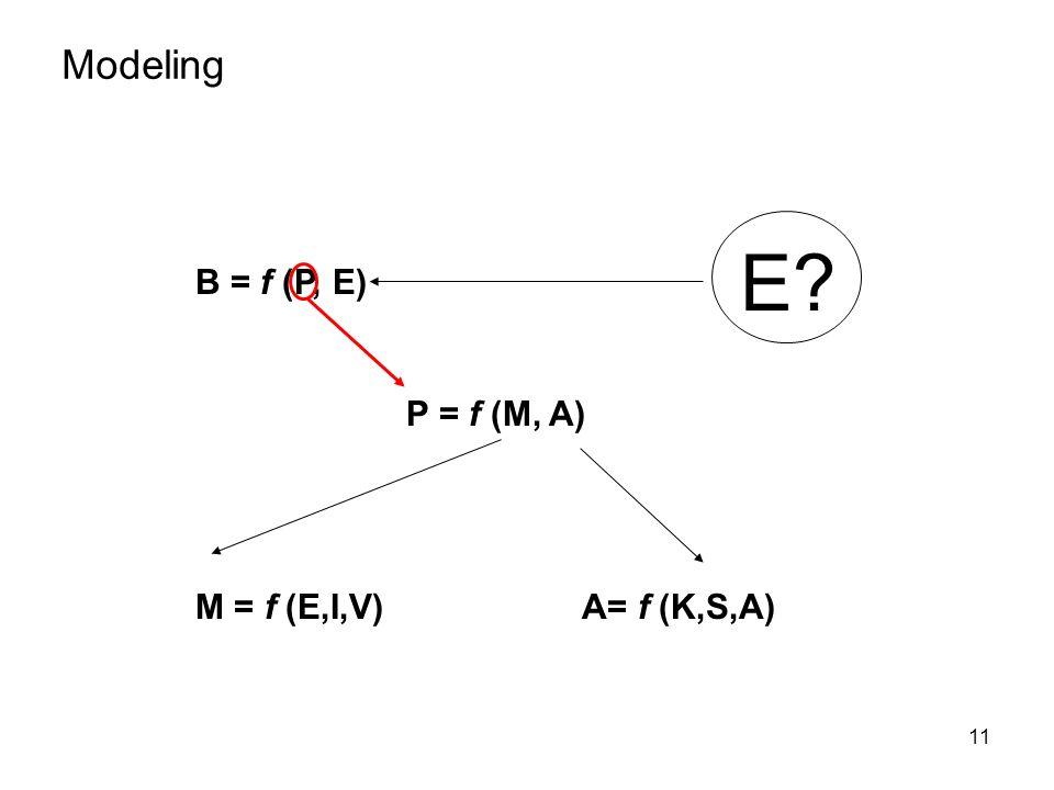 Modeling E B = f (P, E) P = f (M, A) M = f (E,I,V) A= f (K,S,A)