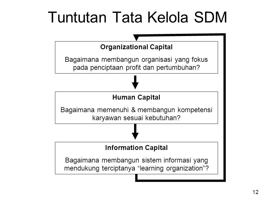 Tuntutan Tata Kelola SDM