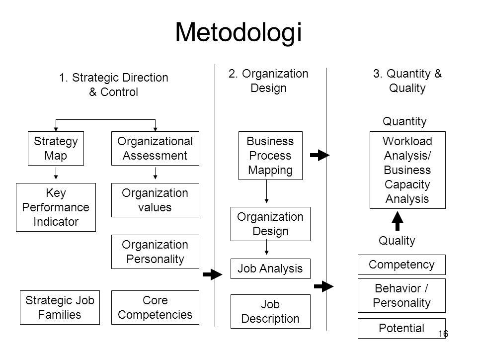 Metodologi 2. Organization Design 3. Quantity & Quality