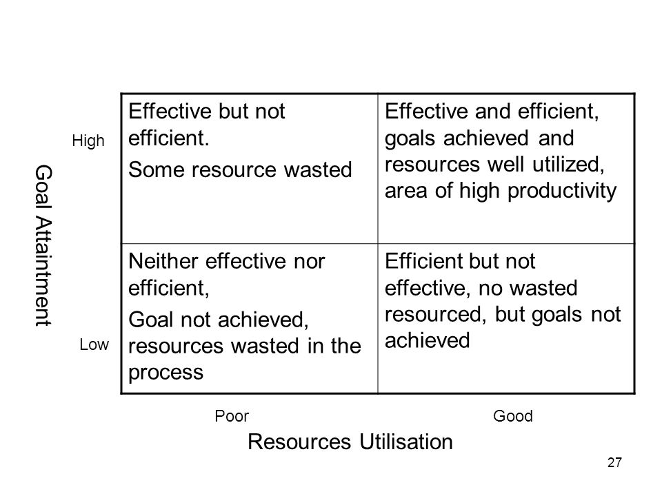 Resources Utilisation
